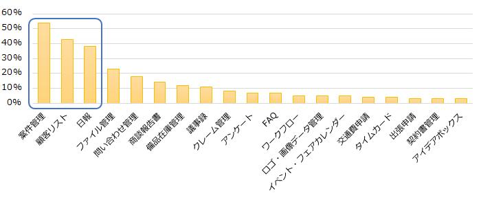 「kintone」アプリの用途のグラフ